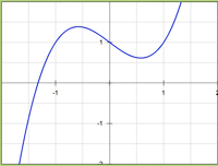 how to know whether a function is odd or even